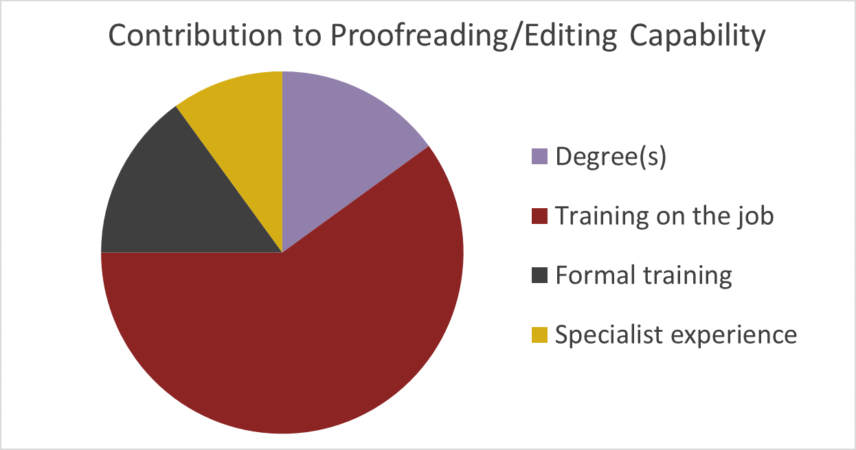 Haigh: contribution to proofreading/editing capability