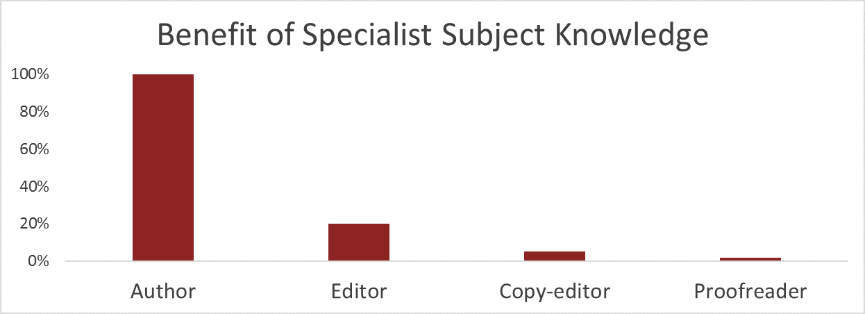 Haigh: Benefit of specialist subject knowledge
